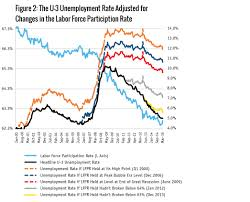 glut the u s economy and the american worker in the age of figure 2 the u 3 unemployment rate adjusted for changes in the labor force