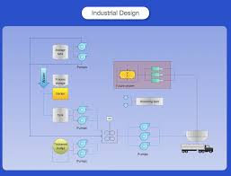 process flowchart   draw process flow diagrams by starting with    process flow diagram