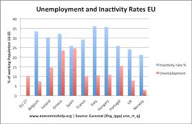 economics essays  causes of european unemploymentlong term unemployment is rising and also encouraging people to give up and leave the labour force  when we look at inactivity rates  the employment