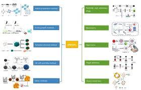 Foods | Free <b>Full</b>-Text | Synthesis of Magnetic <b>Metal</b>-Organic <b>Frame</b> ...