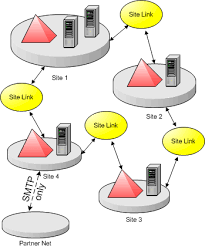 active directory diagram example   visioactive directory diagram example