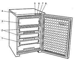 Ремонт морозильника Бирюса-14 МШ-120