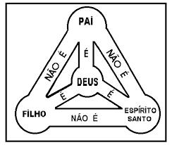 Resultado de imagem para Imagens da santissima trindade