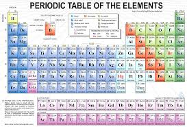 periodic table   table of elements   periodic table of elements    periodic elements chart  source  djarn periodic table  alt