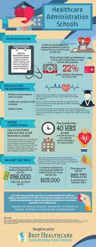 best ideas about healthcare administration healthcare administration degree infographic infographic