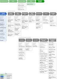 Flowchart: Configuring the Accounts payable module