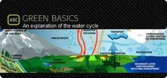 an explanation of the water cycle    pictures and diagrams    an explanation of the water cycle    pictures and diagrams