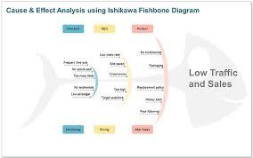 using the ishikawa fishbone diagrampowerpoint sample use   ishikawa fishbone diagram