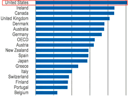 oecd low wage paying jobs by country business insider