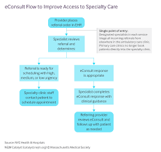 improving access to specialist expertise via econsult in a safety key takeaways