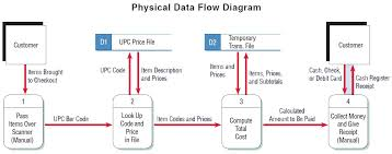 logical and physical data flow diagrams   systems analysisthe physical data flow diagram  below  shows certain details not found on the logical data flow diagram  above