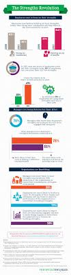 17 best images about your strengths at work the 2015 strengths work survey infographic join the strengths revolution