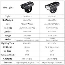 WEST BIKING <b>Bicycle Light</b> T6 L2 LED <b>Bike Headlight Taillight</b> Kit ...