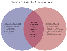 venn diagram example business pngvenn diagram   business goals