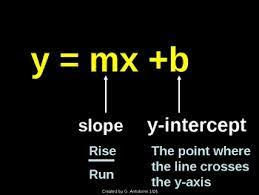 Math Review of Slopes and Intercepts   Free Homework Help SchoolTutoring Academy Graphing with the Slope Intercept Equation