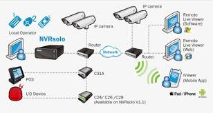 nuuo nvr solo   stand alone network video recordernvr ip camera network diagram