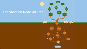 diagram templates for businessdiagram of a vacation decision tree