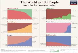 a history of global living conditions in charts our world in data here