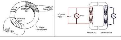 alternating current   ib physics stufftransformer jpg