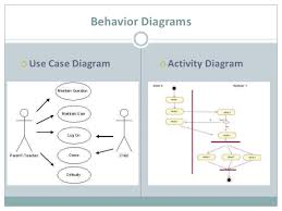 introducing business analysis  it business analyst  amp  uml    activity diagram