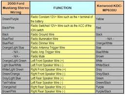 kenwood kdc wiring harness diagram kenwood kdc mp638u harness wiring fixya then it is possible to trigger switch them the