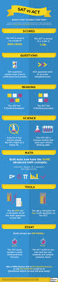 sat vs act infographic the princeton review new sat vs act infographic v2