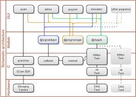 software architecture diagram example photo album   diagrams