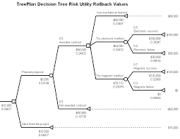 treeplan   the decision tree add in   for windows excel      treeplan risk utility decision tree diagram