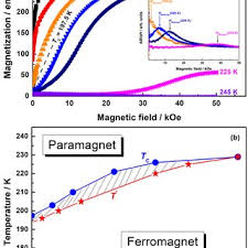 671853 publications and PDFs in Magnetic Properties | Science topic