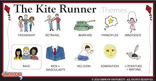the kite runner theme of race