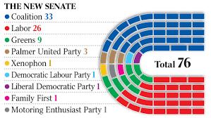Clive Palmer forced to wait for Senate power   The Australian n Senate