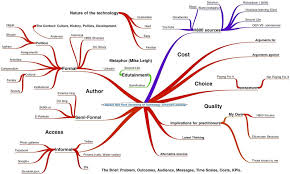 six ways to debunk the mindmap in favour of the essay plan  mind  i tried to write a tma from a mind map and got myself as ludicrously tied in knots as it is with unlinked threads and a failure to group the content