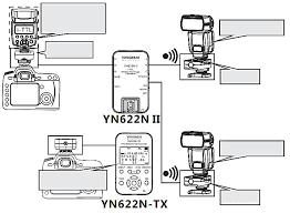 <b>YN622N</b> II