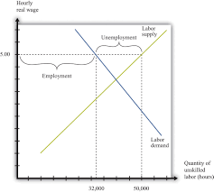 microeconomics theory through applications 1 0 flatworld figure 10 6 labor market a minimum wage