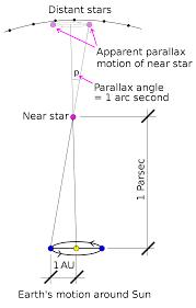 Parsec - Wikipedia