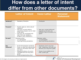 How To Write A Letter Of Intent For University Admission   Cover
