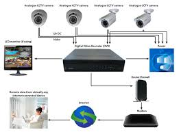 answers to cctv faq   trinity cctv solutions     analogue cctv system diagram