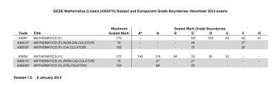 coursework ums marks Home   FC  Aqa gcse english coursework grade boundaries