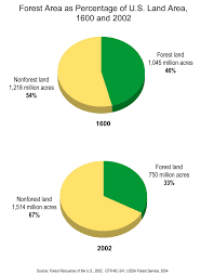 module essay understanding private forests forest area pie charts for 1600 and 2002