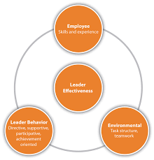 be a leader path goal model for leadership