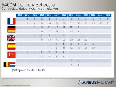 مصر قدمت طلباً للتعاقد على طائرات A400M فى أسرع وقت - صفحة 2 Images?q=tbn:ANd9GcR4nD_xOkc3ze1WjjNariybWCqJSOYkGVlOS4o5QwaHCR3pK7LGHR5tNFQv