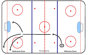 hockey positions and roles   craigersondefensemen   hockey defense responsibilities by zone