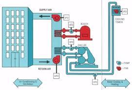 best images of building diagram for hvac systems   commercial    commercial building hvac system diagrams