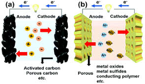 A <b>mini</b> review of designed mesoporous materials for energy-storage ...