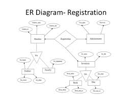 library management      er diagram  registration