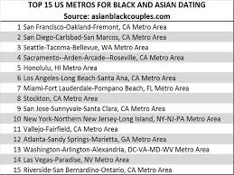 Top    Best US Cities for Black And Asian Dating   Asian Black Couples