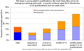 uk impact of qualifications on work the poverty site top