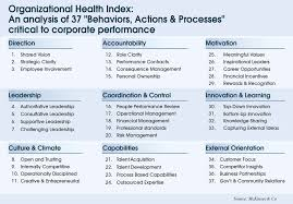 business management organizational agility key to survival in we ve created norms around 37 management practices or behaviors you would want to see at an organization that is high performing explains arellano