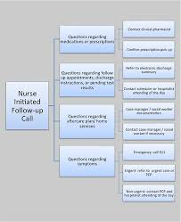Postdischarge Follow-Up Phone Call | AHRQ Patient Safety Network Post Discharge Follow-Up Phone Call Algorithm