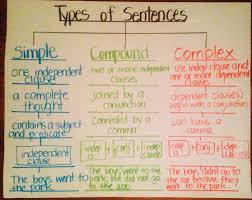 درباره جملات طولانی انگلیسی